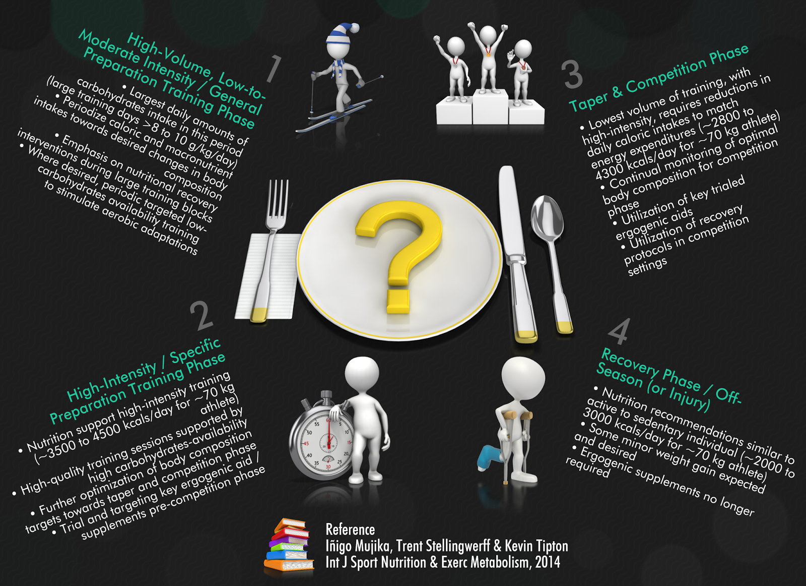 #Nutrition | Look here how to periodize nutrition to facilitate adaptation to training & peak perf