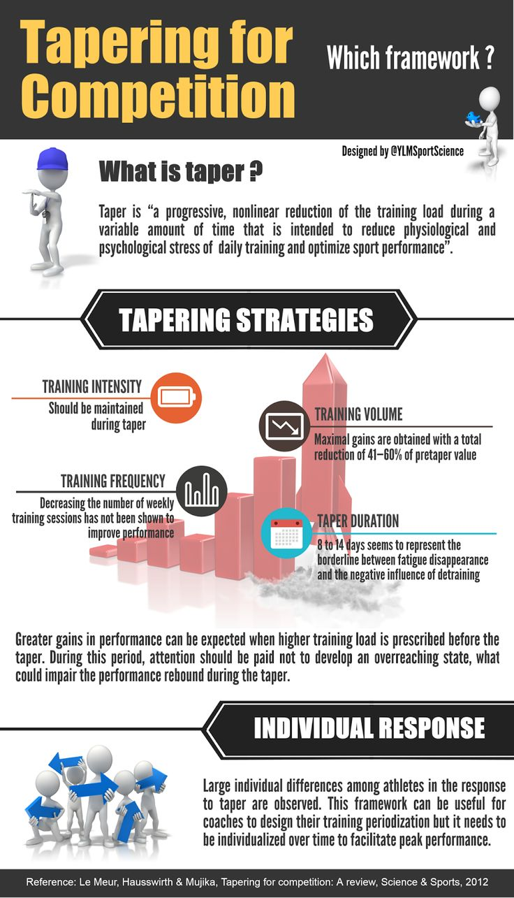Tapering for Competition: which Framework for Peak Performance?
