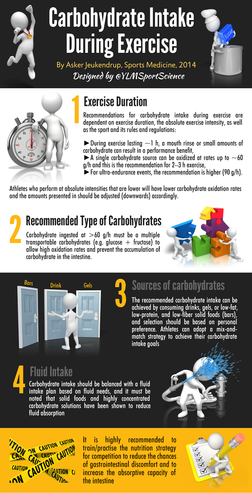 #Nutrition #Competition | Carbohydrate Intake During Exercise: How Much is Needed?
