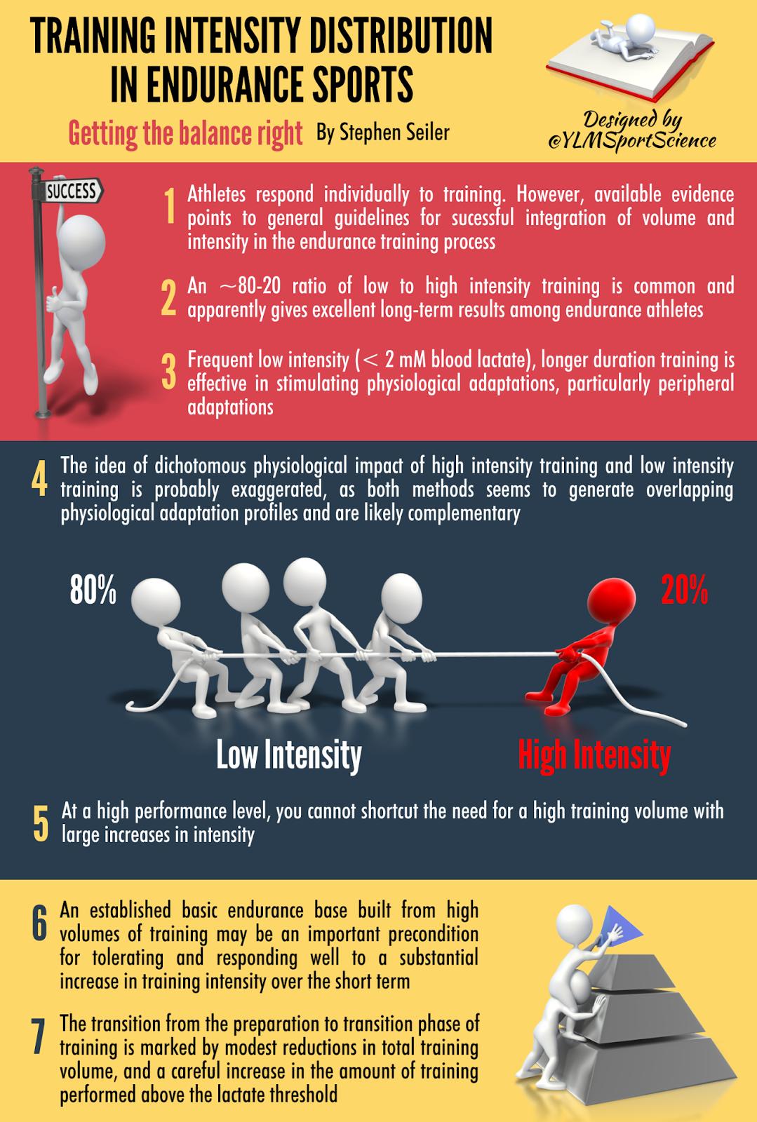 low intensity training