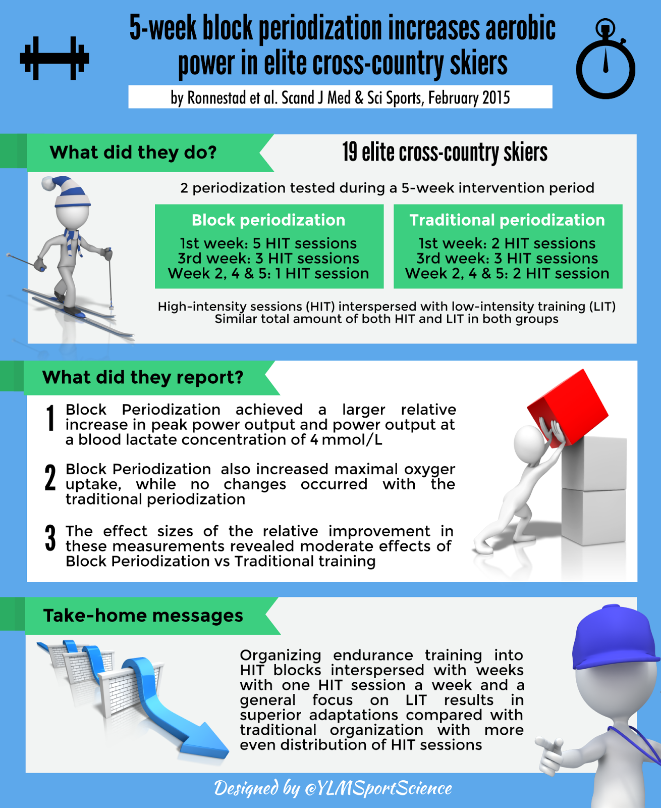 Image result for INFOGRAPHICS PERIODIZATION