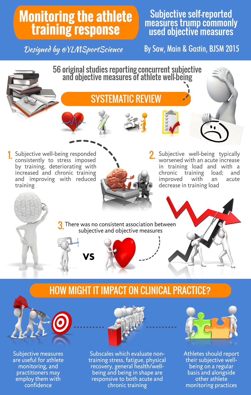 ylmsportscience.com - Subjective Self-reported Measures Trump Commonly Used Objective Measures