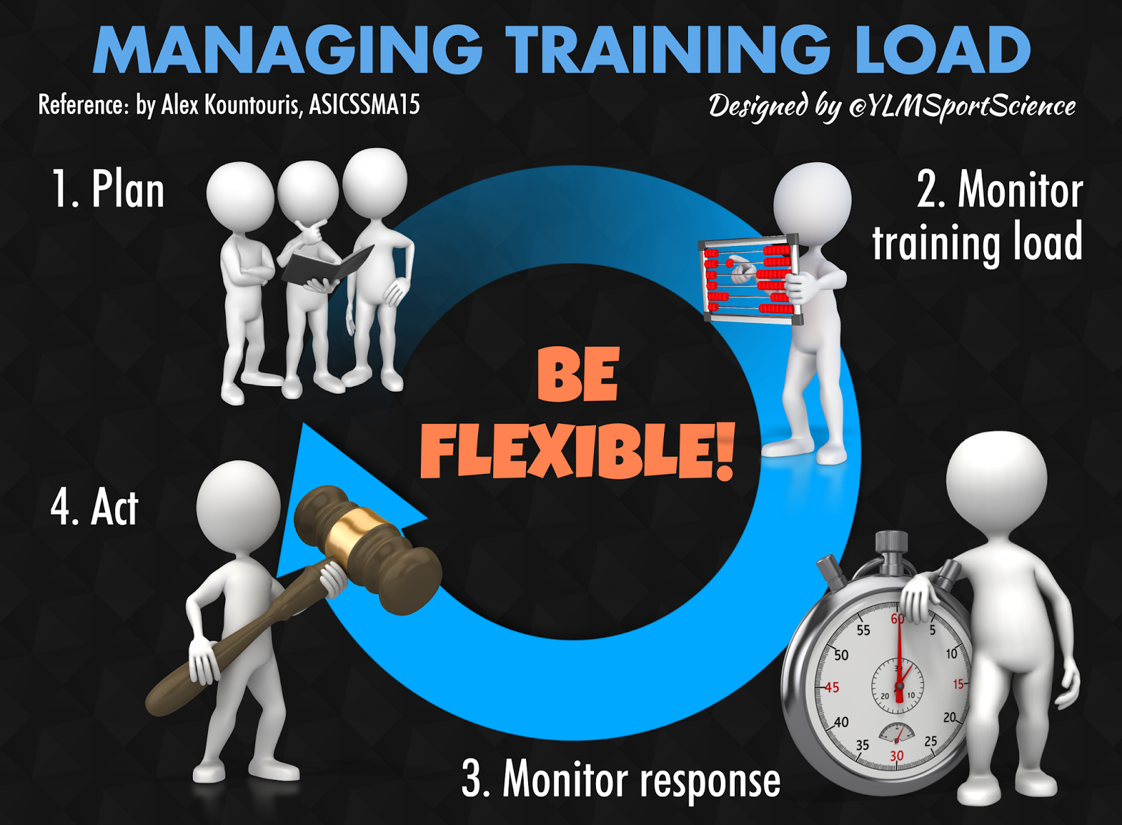 Managing Training Load: be Flexible – YLMSportScience