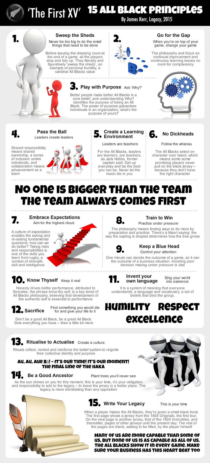The First Xv 15 All Black Principles How Culture Inspires And