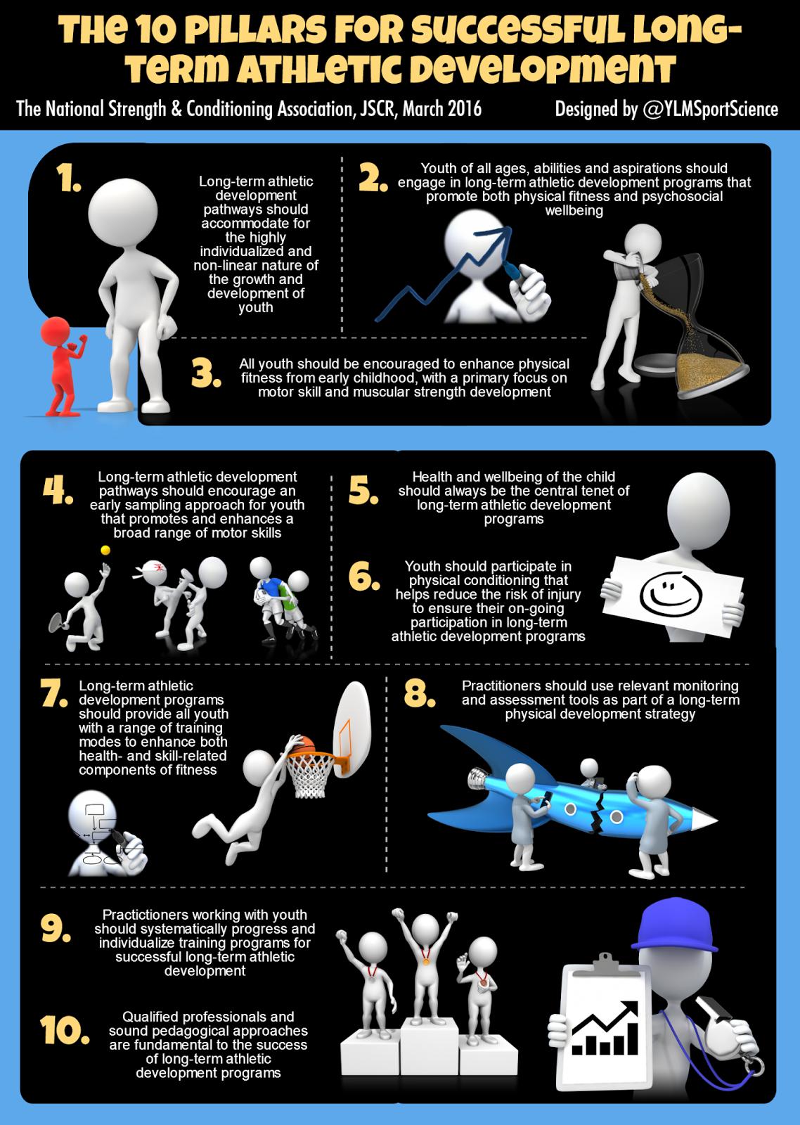 ylmsportscience.com - The 10 Pillars for Successful Long-term Athletic Development