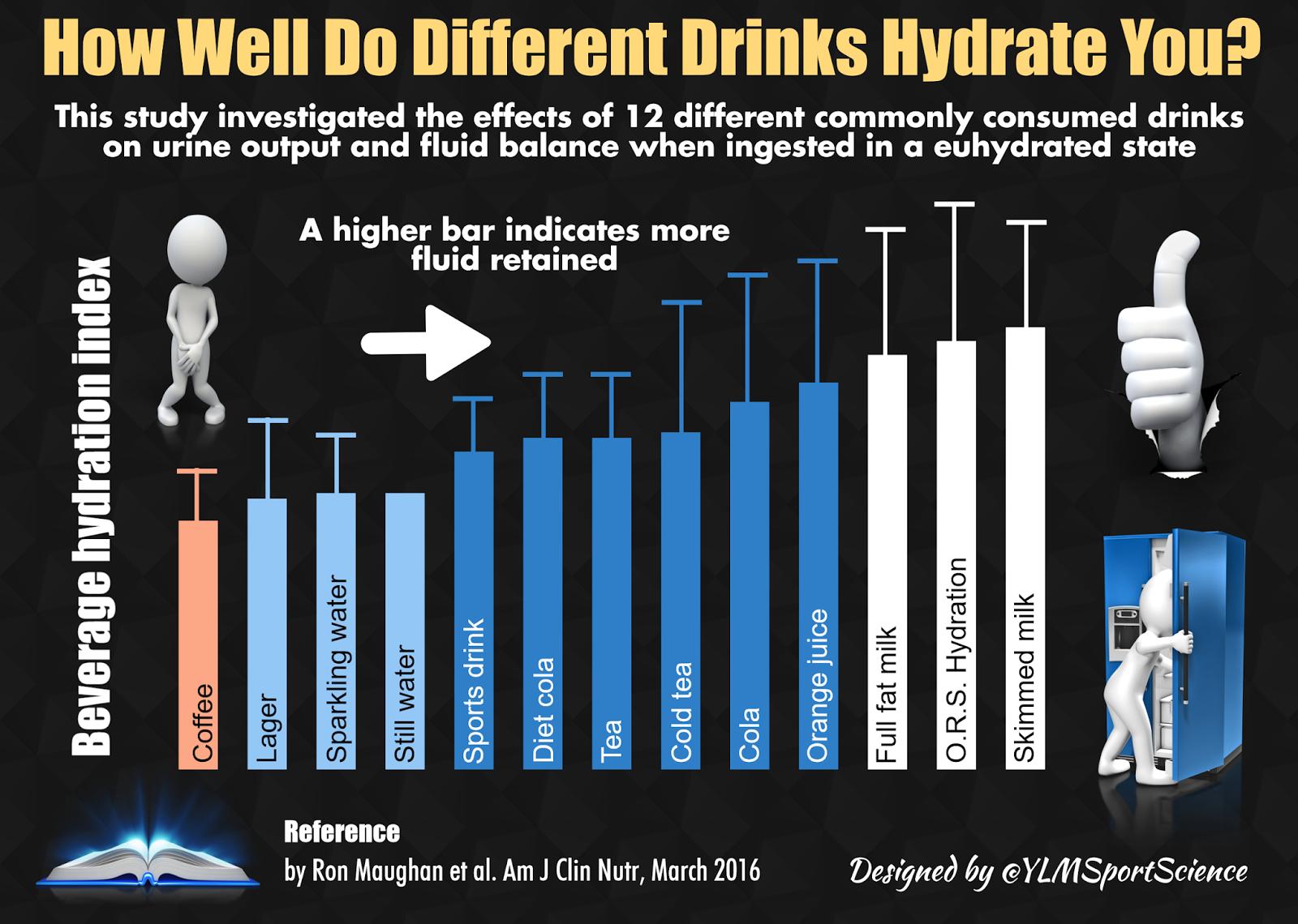 Hydration – YLMSportScience