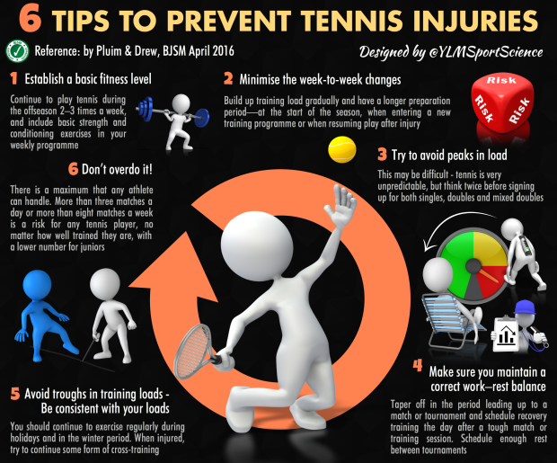 Tennis Prevention BJSM.png