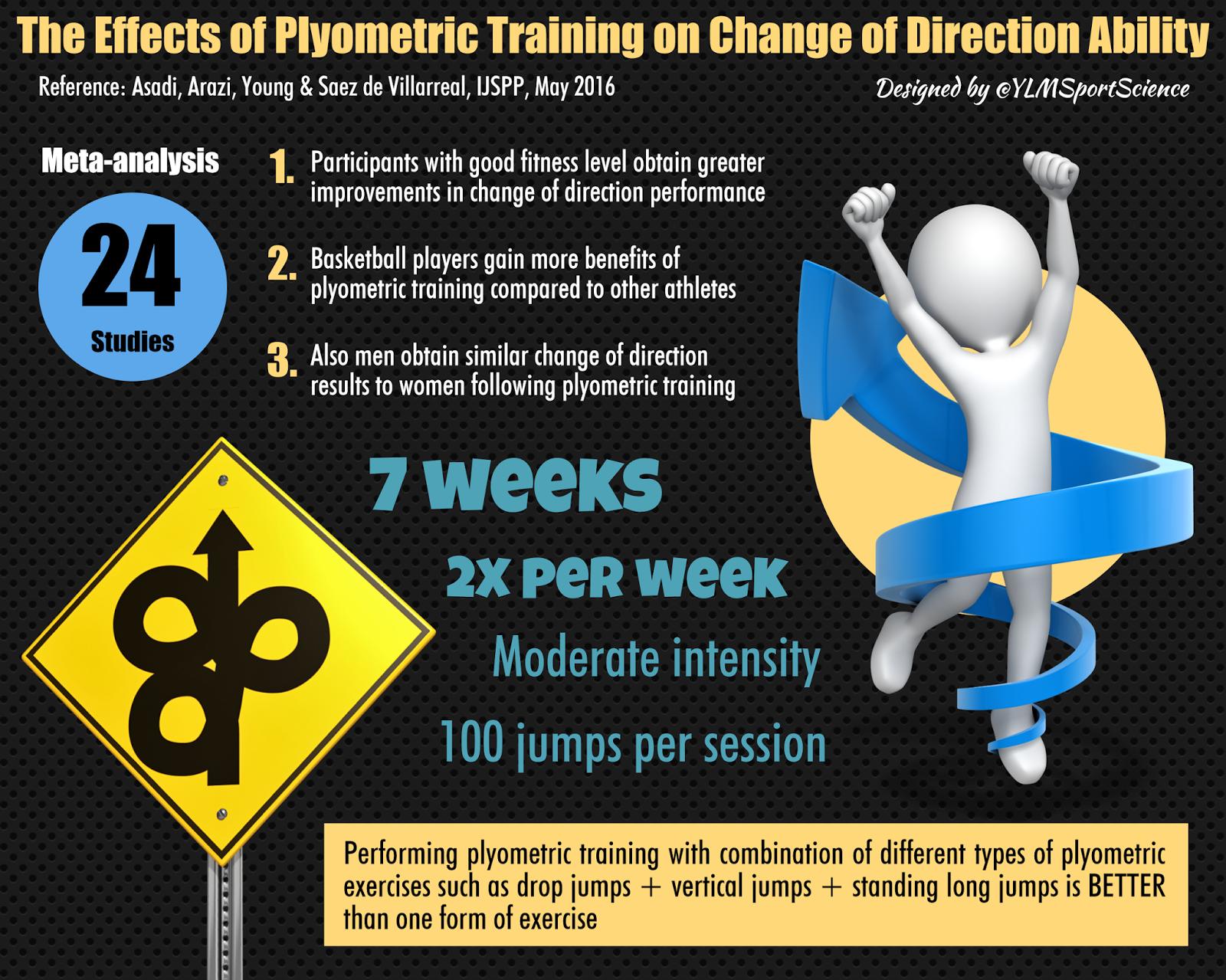 The effects of plyometric training program | Custom paper