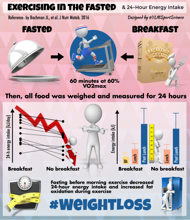 No breakfast Weight Loss.png