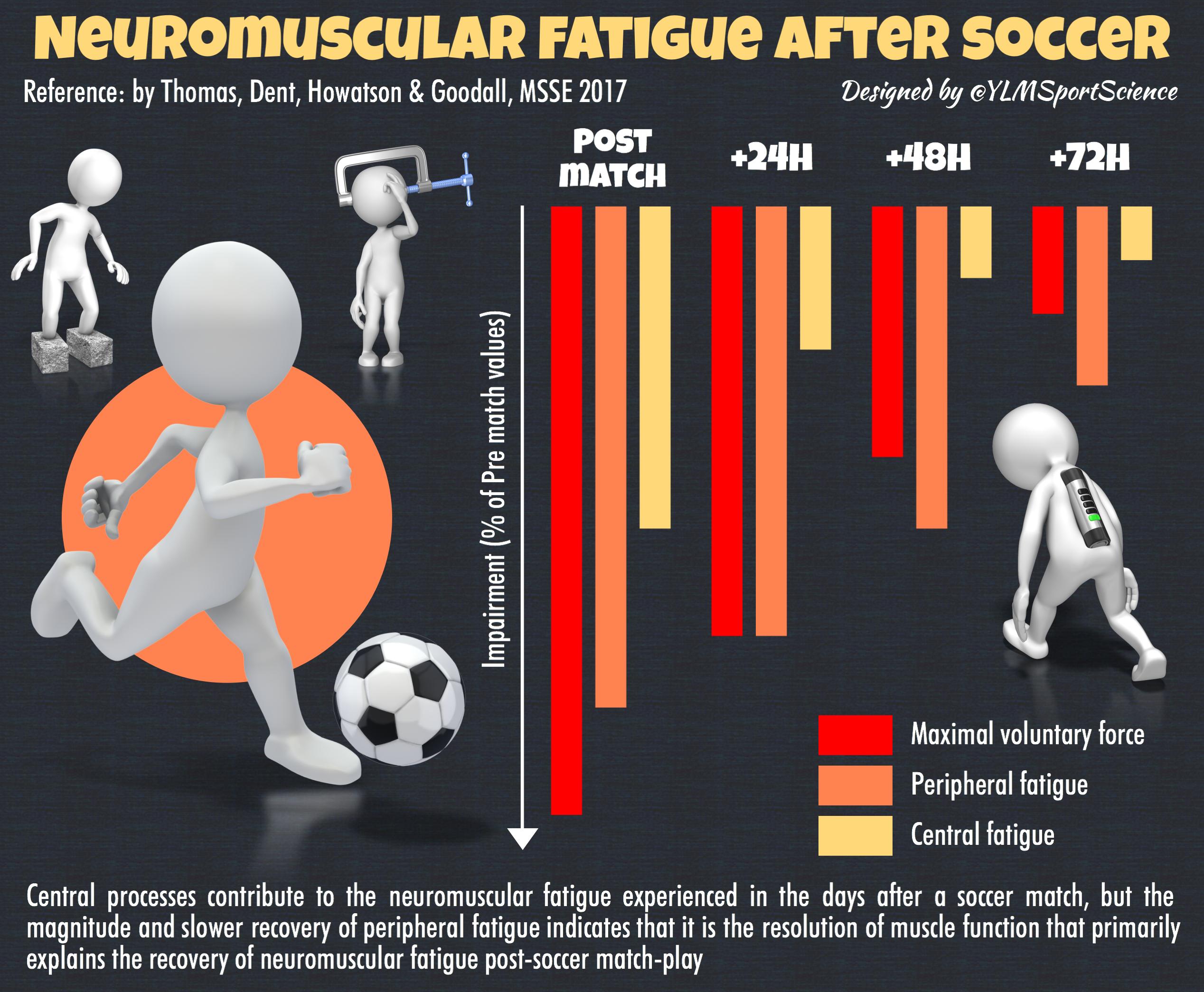 Fatigue Soccer.png