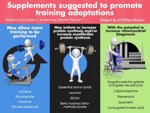 Supplements Adaptations.png