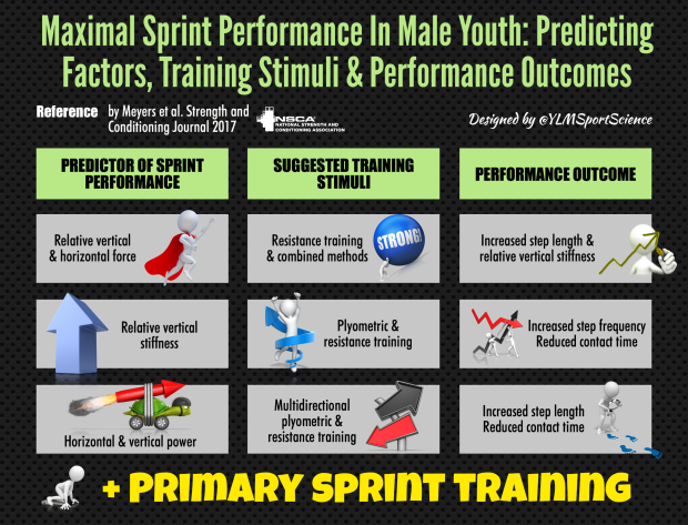 Predictors Max Sprint Perf Youth NSCA.png