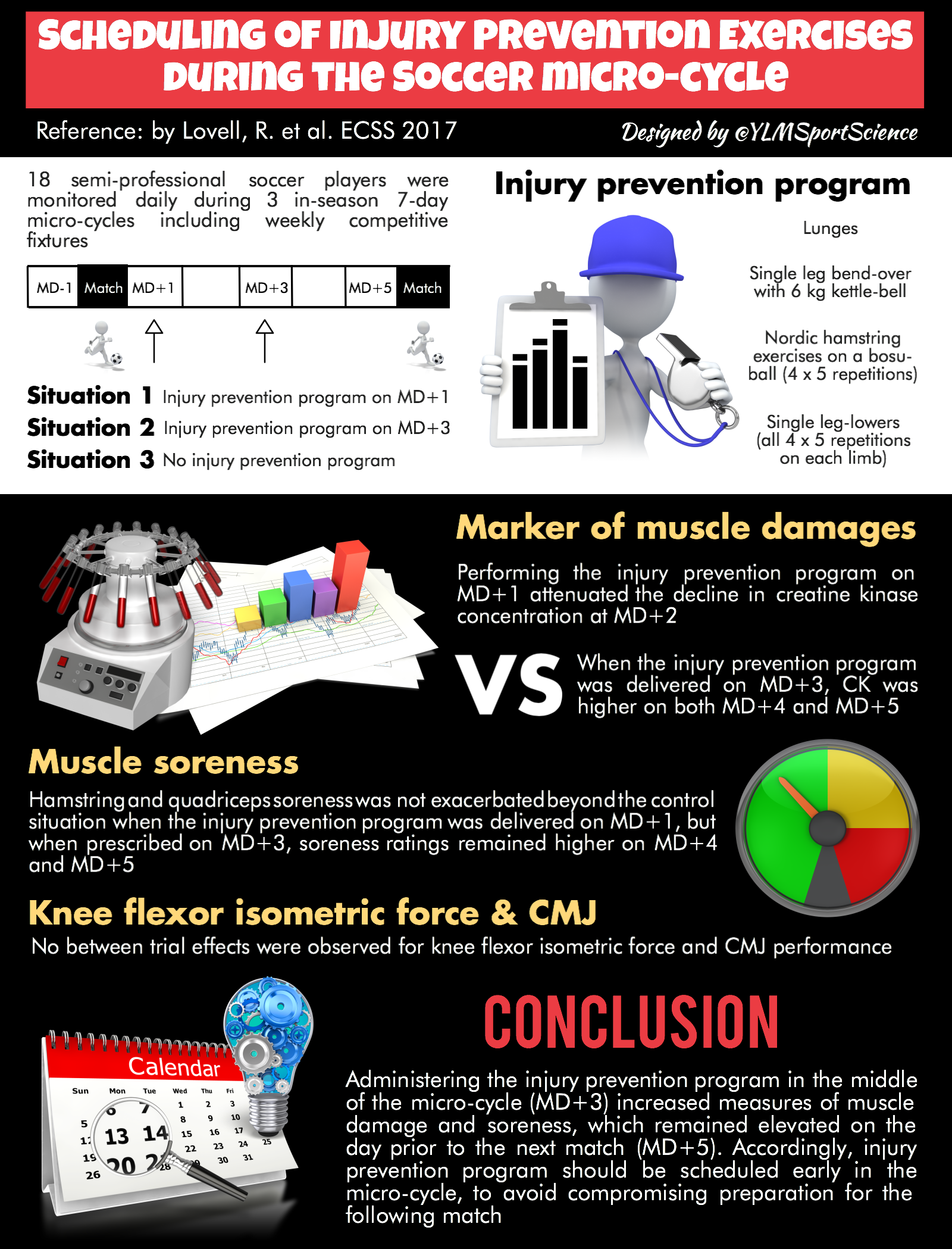 ylmsportscience.com - Scheduling of Injury Prevention Exercises during the Soccer Micro-cycle