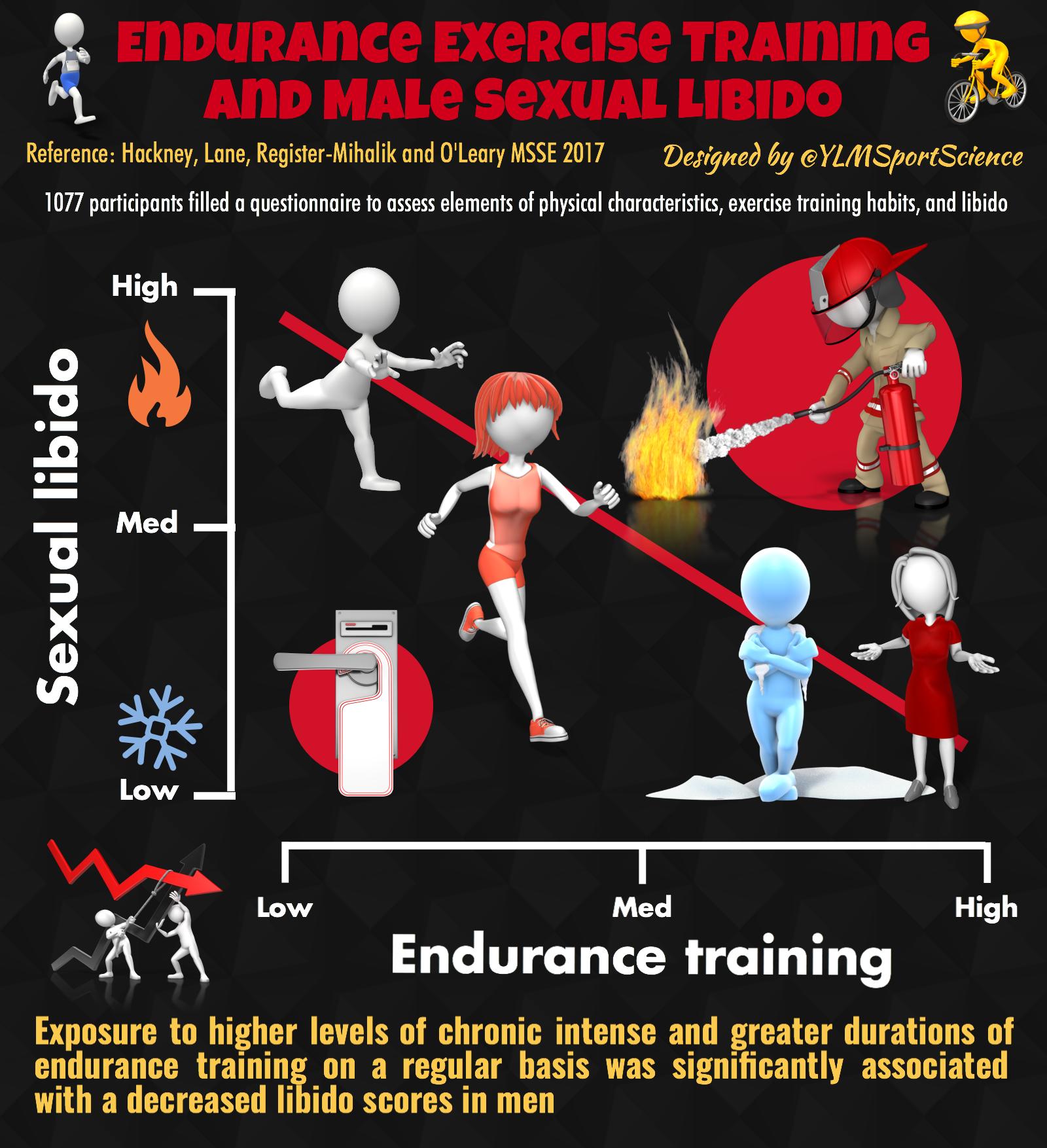 Sexual endurance training