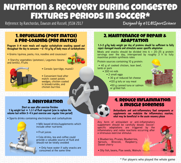 Nutrition Recovery Soccer.png