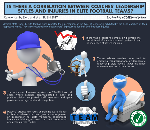 577.Leadership Injury BJSM.png