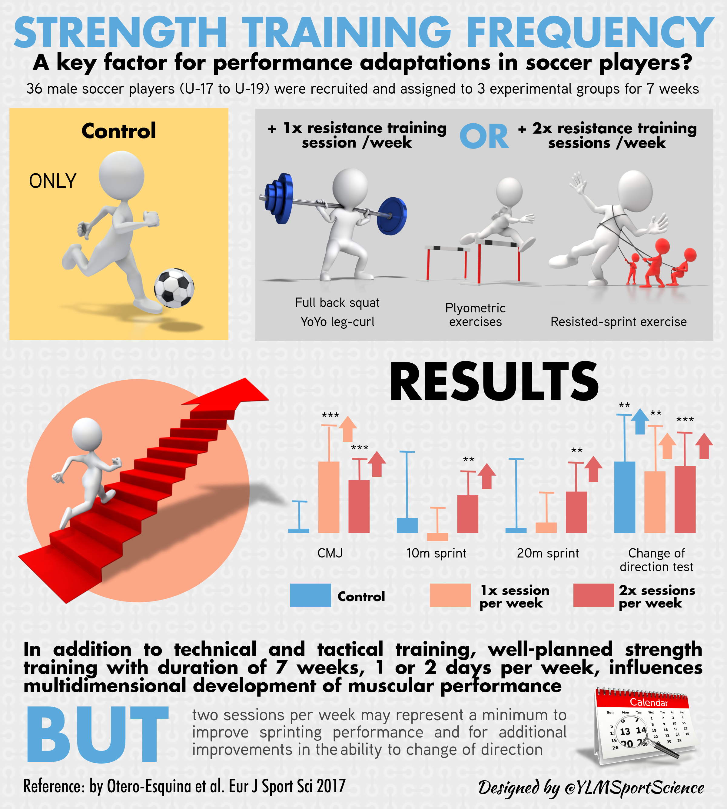 Strength Training Frequency Soccer