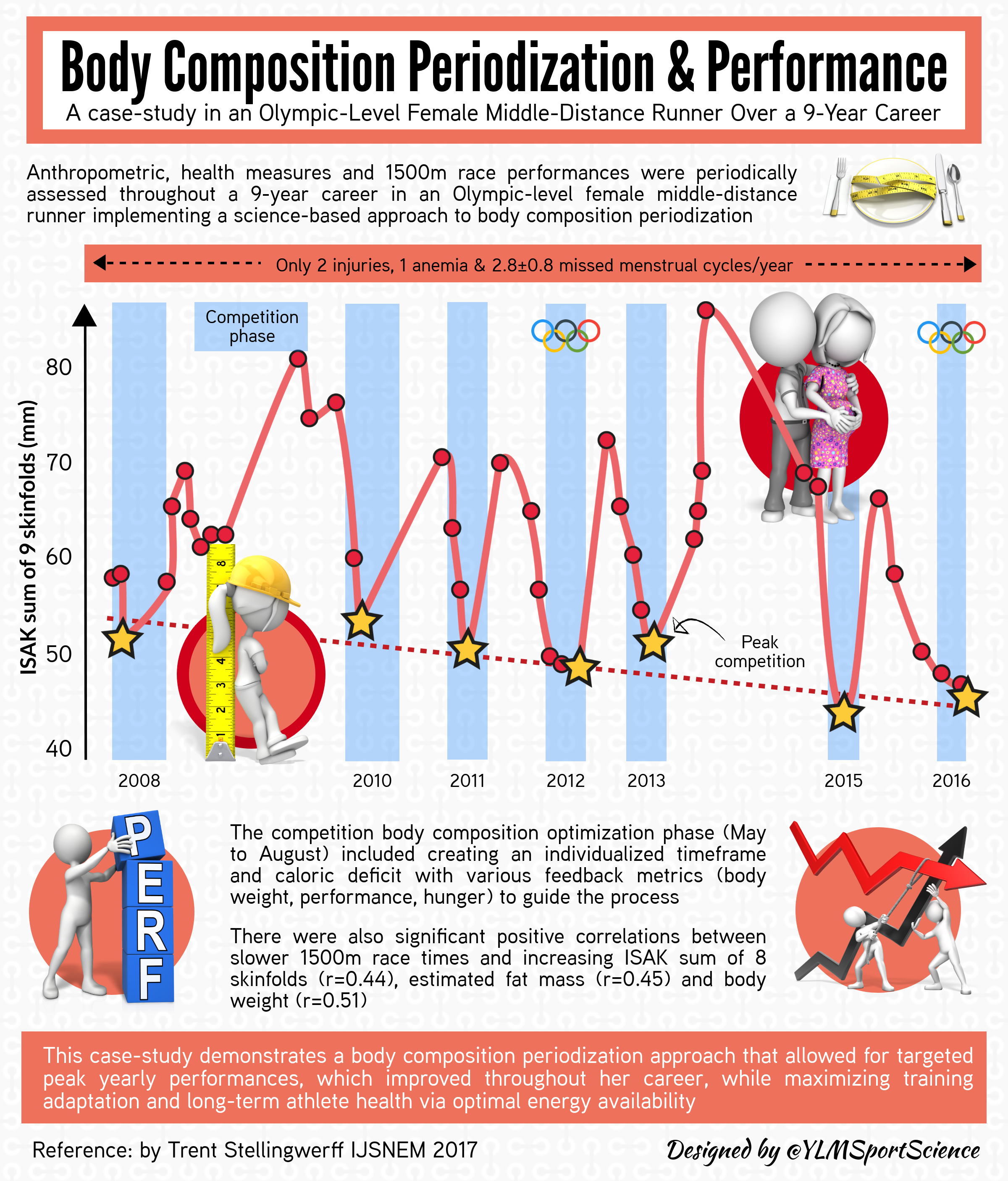 #607.Body Composition Periodization.png