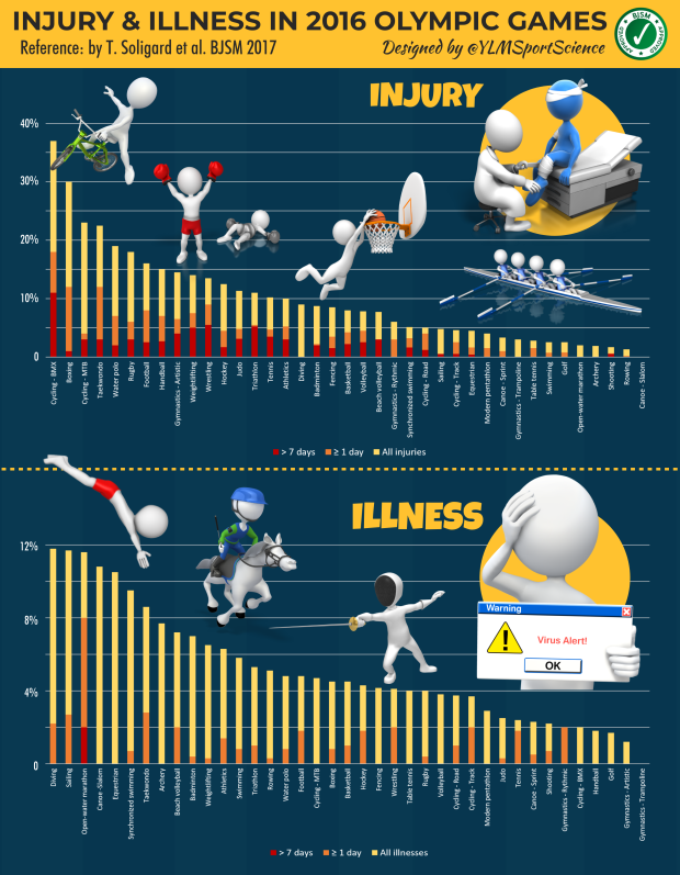 #618.Injury & Illness 2016 BJSM.png
