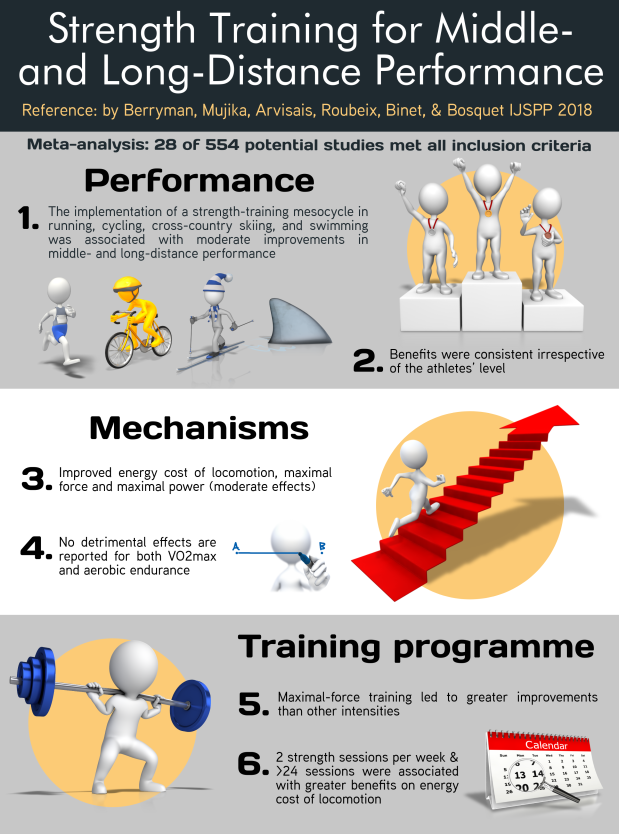 #630.Strength Training Endurance IJSPP.png