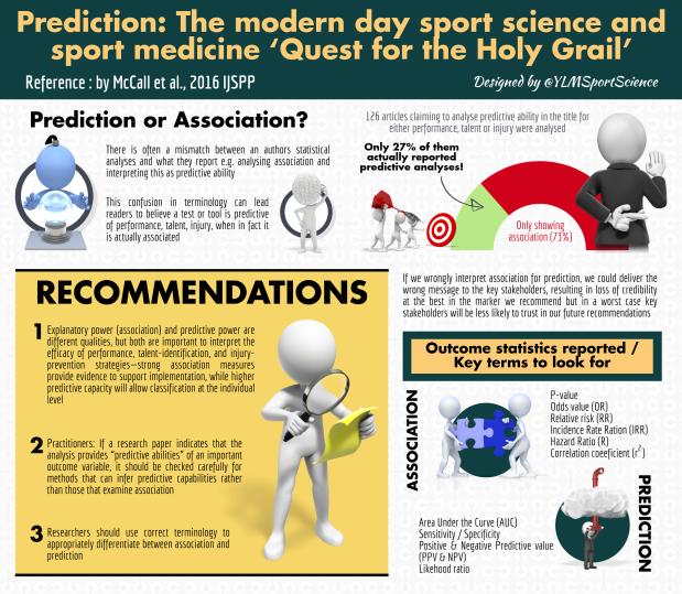 #642.Prediction or Association Alan