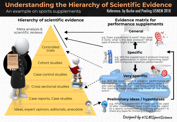 #657.Hierarchy of scientific evidence.png