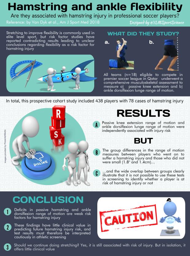 658.Flexibility & Hamstring injury Nicol.png