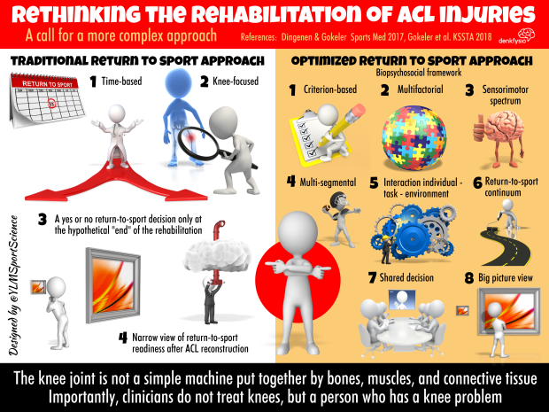676.ACL Rehab Complex Approach.png