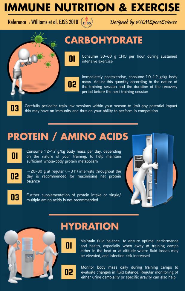 712A. Immunity nutrition