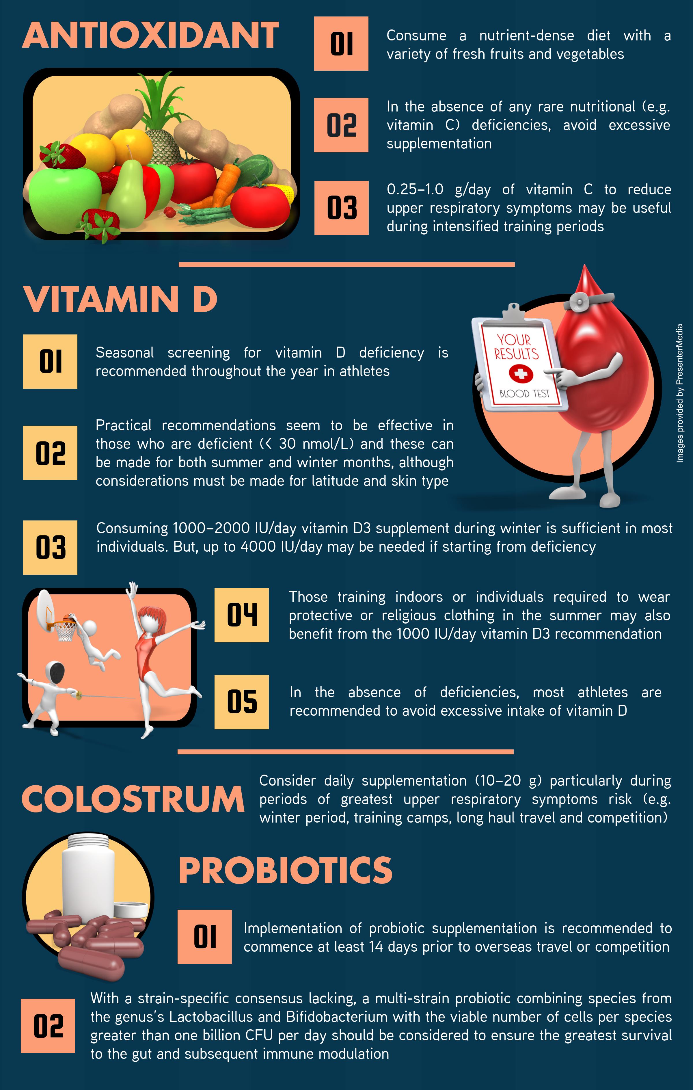 712B. Immunity nutrition