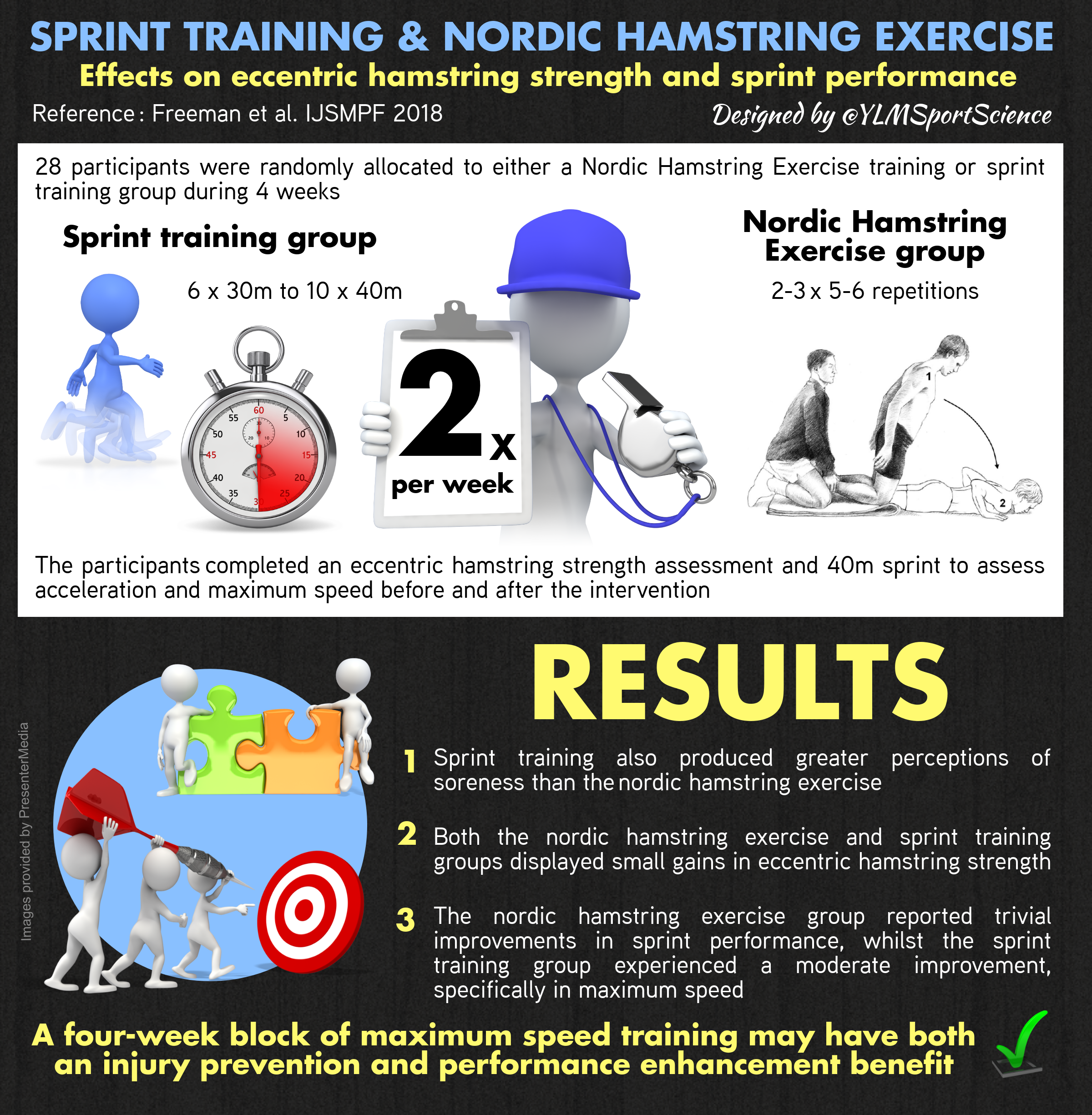 Sprint training & Nordic hamstring exercise: Effects on eccentric hamstring strength and sprint performance