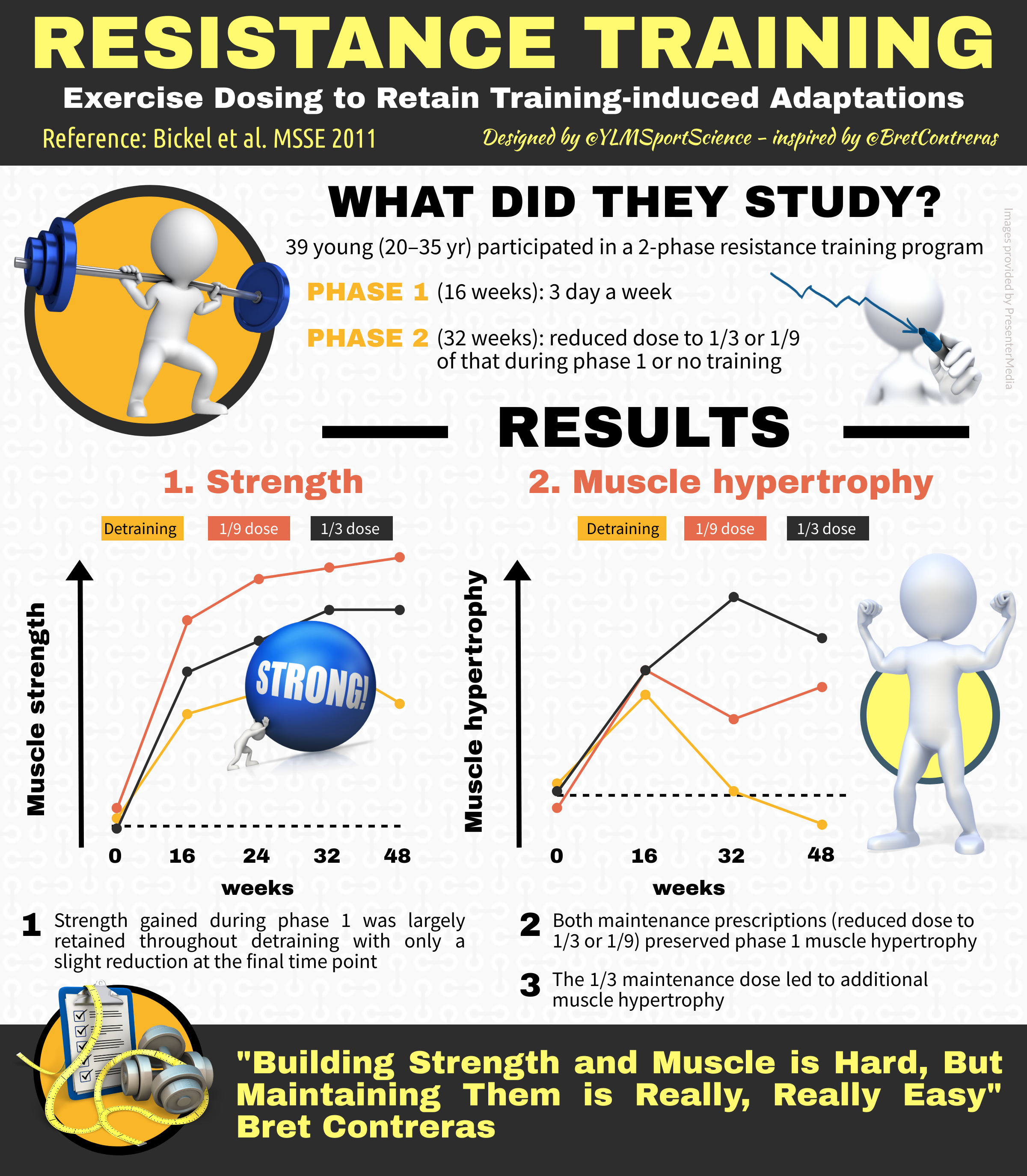 Resistance training: Exercise dosing to retain training-induced adaptations  – YLMSportScience